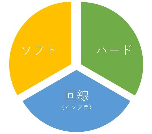 ソフト&ハード&回線(インフラ)