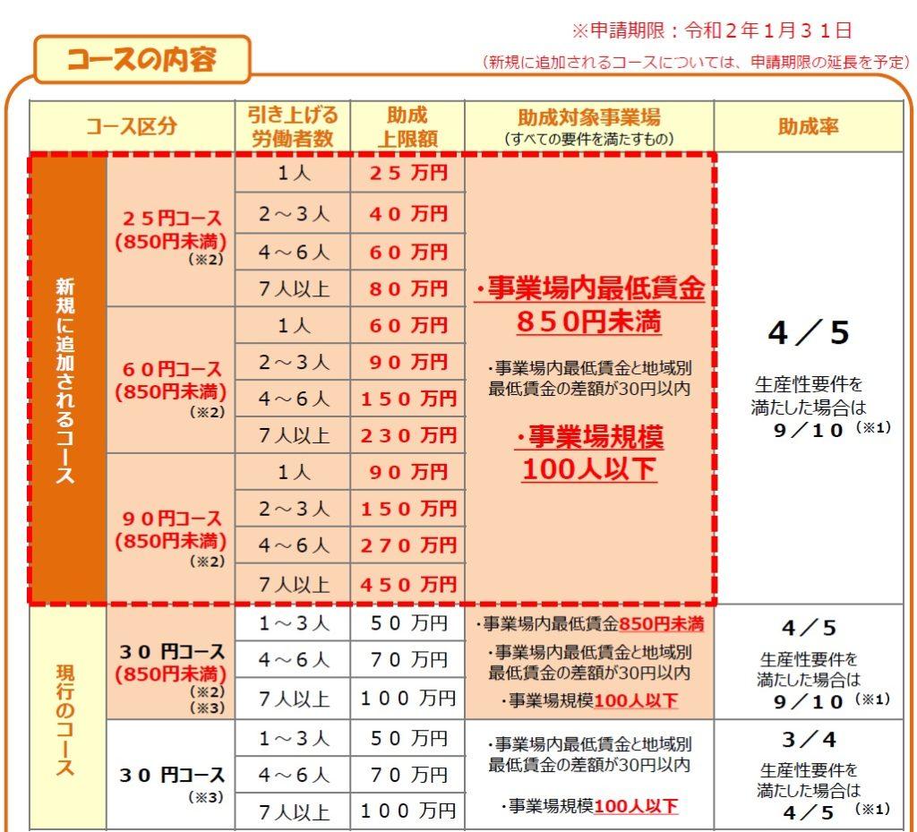 埼玉:業務改善助成金の獲得支援