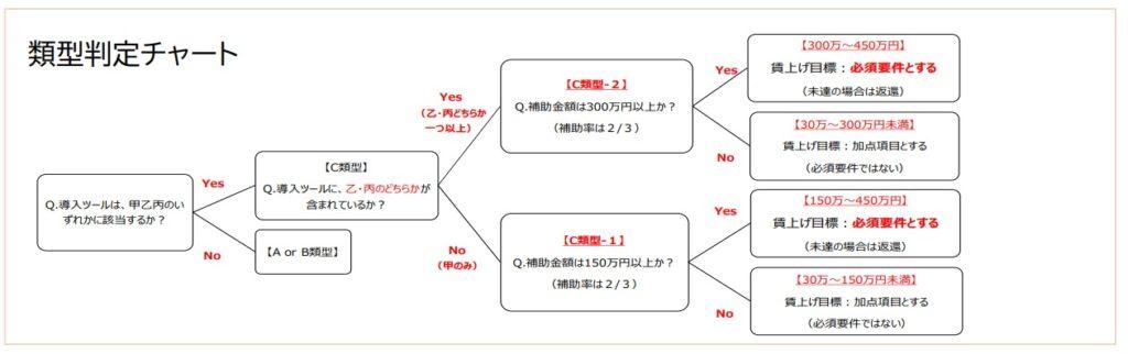 IT導入補助金_類型判定チャート