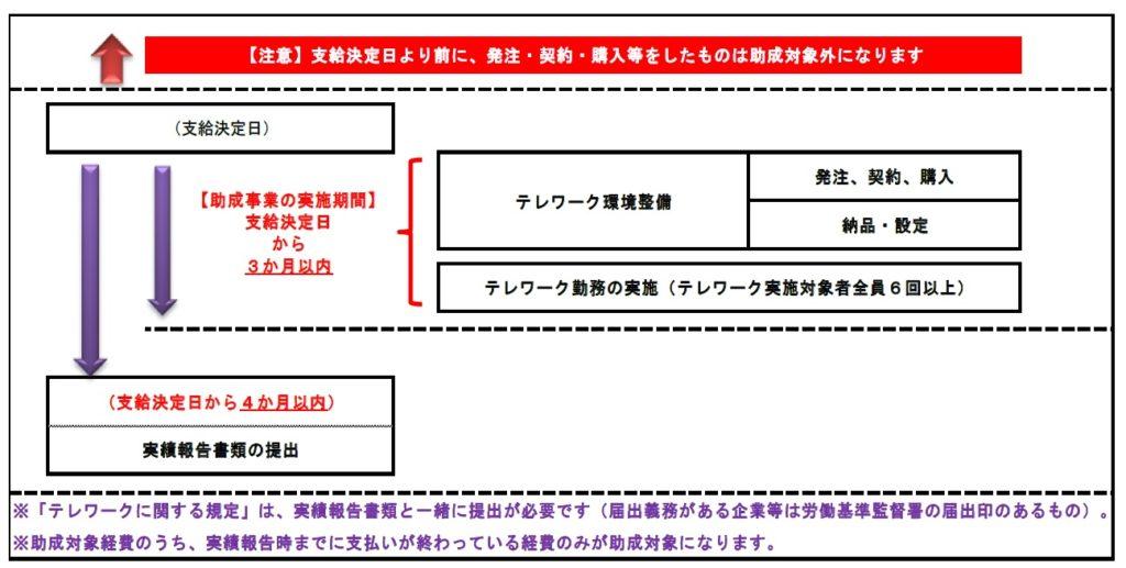 テレワーク定着助成金_スケジュールⅡ0824
