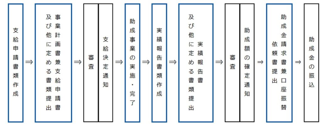 2021年東京テレワーク促進助成金スケジュール