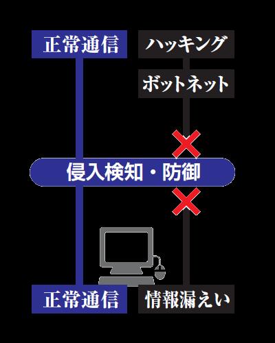侵入検知・防御(IPS_IDS)