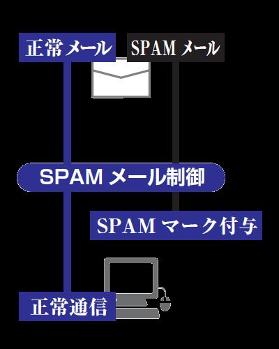 SPAMメール制御