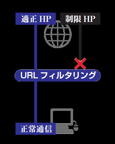 URLフィルタリング