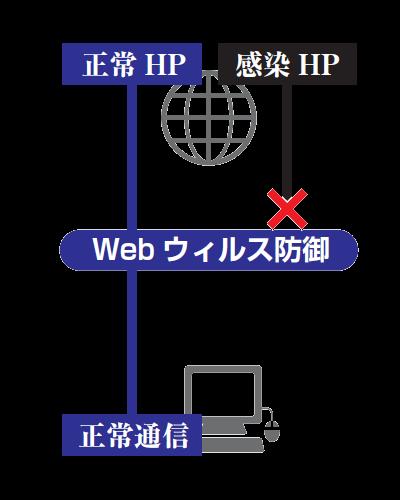 Webウイルス防御